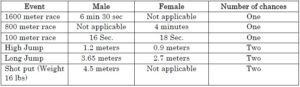 RPF भर्ती Recruitment 2018   Upcoming 19100+ Female & Male Vacancies for Matric/12th Pass 4