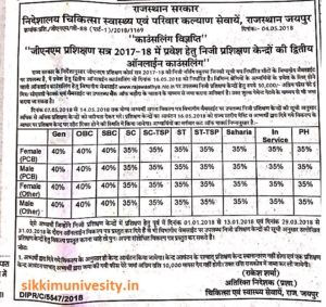 Rajasthan ANM Nur. Counseling, Merit List/Cut Off Marks 2019-20 1