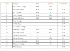 FYJC Mumbai College Wise Cut Off List 2019-2020 यहाँ देखे Arts, Commerce/Science Merit List 2