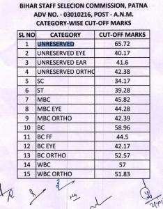 Bihar ANM 2018 Results BSSC ANM Merit List CUT OFF List Announced 7000 Nurse Post 2