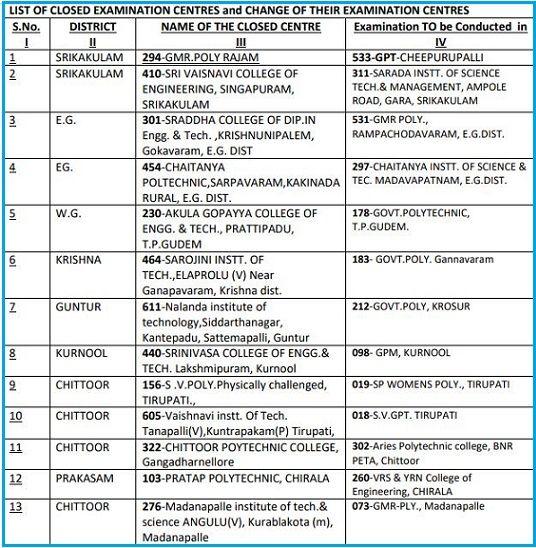 AP SBTET Diploma  C09, C14, C16 Time Table 2020 Download Supply/Regular Exam Date Sheet 8