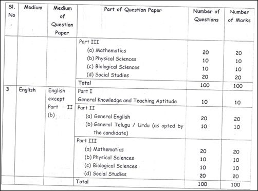 TS DEECET Application Form 2019 (Started Now) - Online Apply Telangana DIETCET Exam Dates notification 2