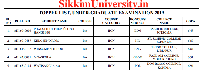 Toppers Nagaland University 2nd: 4th: 6th Sem Exam Results 2019