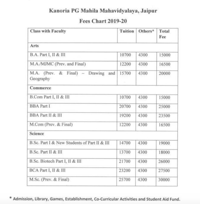 Kanoria College जयपुर Merit List & Cut Off List 2019 ( 1, 2, 3 Admission Lists) 1