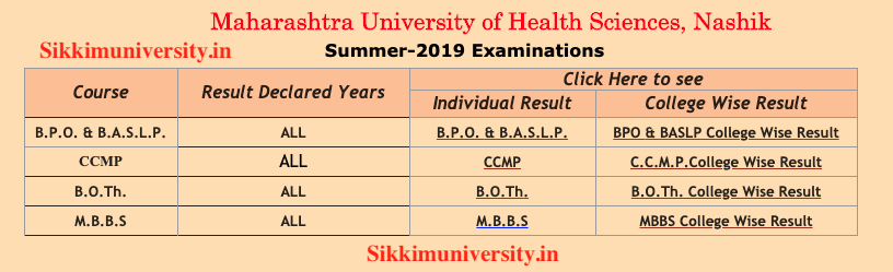 MUHS Results 2019 [Declared] Summer/Winter PG/UG muhs ac in