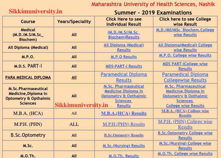 MUHS PG Result 2019-2020