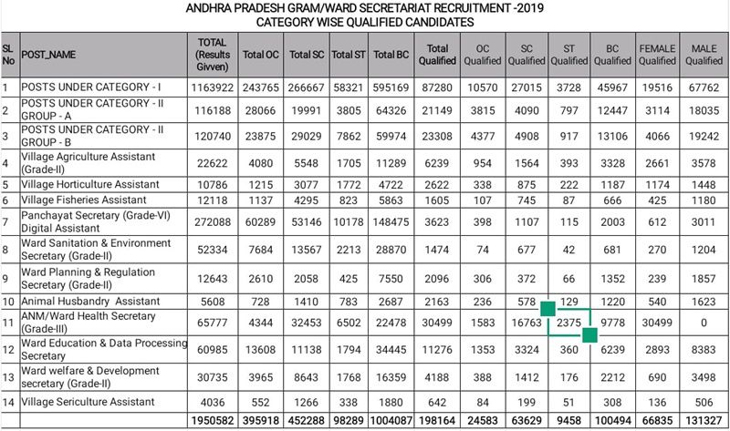 AP Grama Sachivalayam Result 2019 Released [*OUT*] Merit List/Cutoff Marks 1