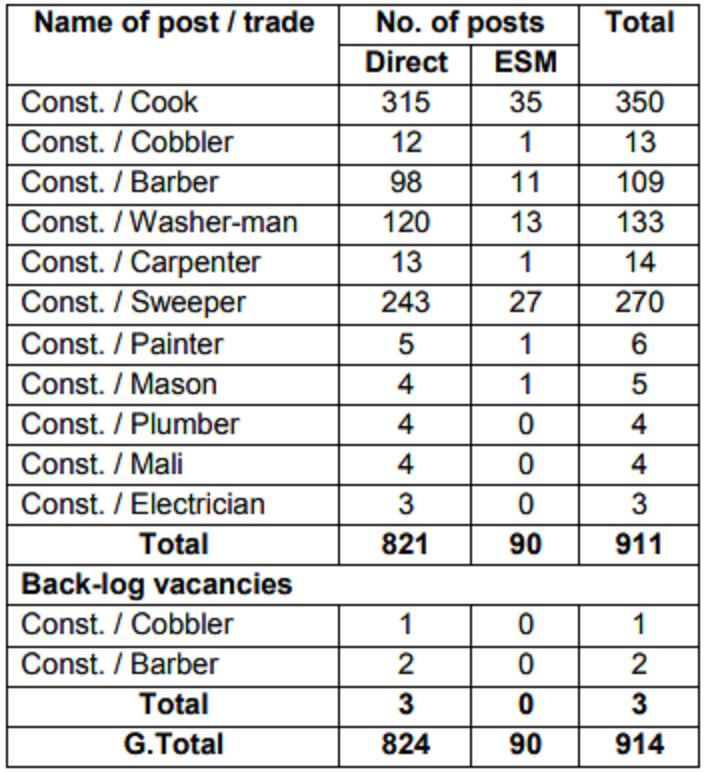 CISF Recruitment 914 Constable Vacancies Last Date October 10, 2019 - CISF Constable Tradesman Vacancies Bharti @cisf.gov.in 2
