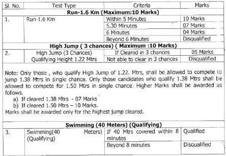 Odisha Police 3743 Sepoys Result/Cut Off List Exam August 06, 2019 - Odisha Police Constable Result/Merit List 2019 Download 2