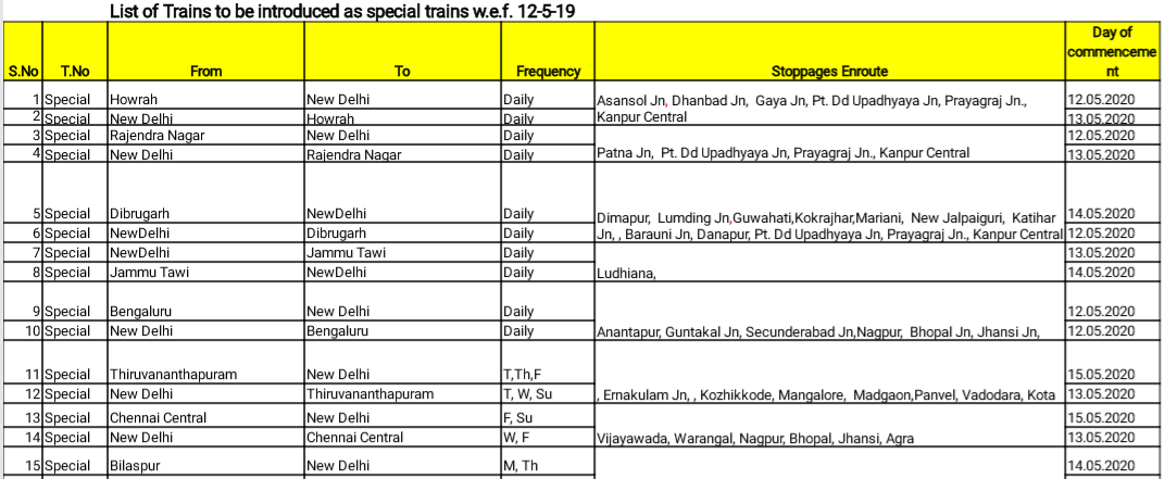 Shramik/Majdoor Special Train List, श्रमिक ट्रैन State wise Booking  Schedule Route Timing 1