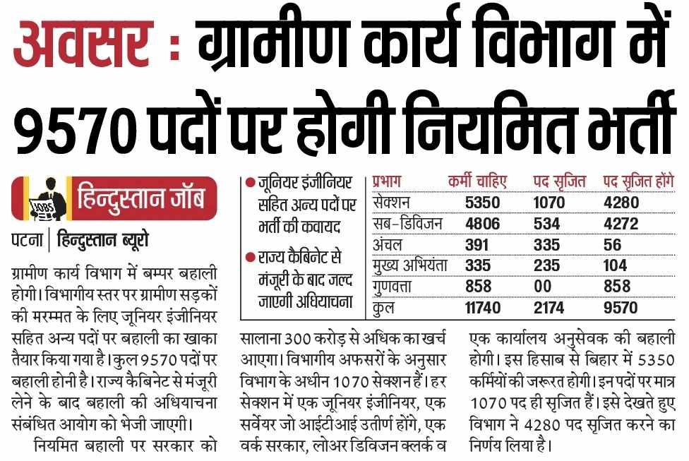 RWD Bihar Recruitment 2021 - Bihar Rural Works Dept. Recruitment 2021 for 9570 LDC/JE Posts 1