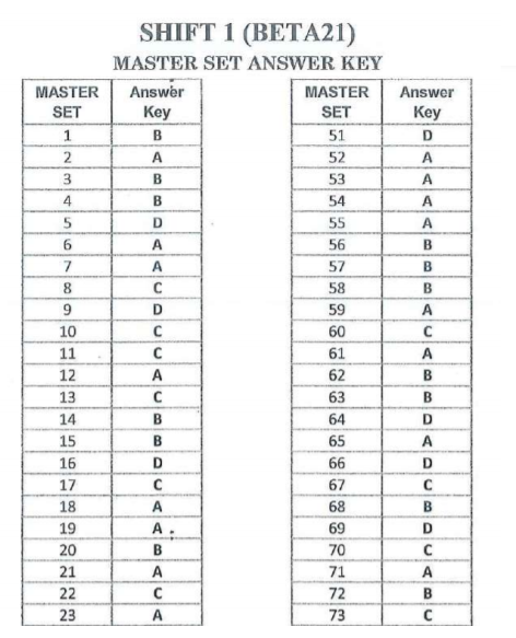 Official UP PET Answer Key Download Check Here
