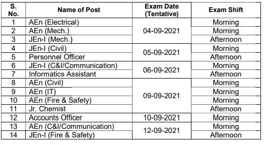 Rajasthan Bijli Vibhag Exam Syllabus & Pattern for JDVVNL/ JVVNL /RUVNL / AVVNL 2370 Posts New Exam Pattern 1